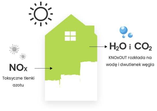 KNOxOUT działanie farb antysmogowych oczyszczają powietrze z tlenków azotu